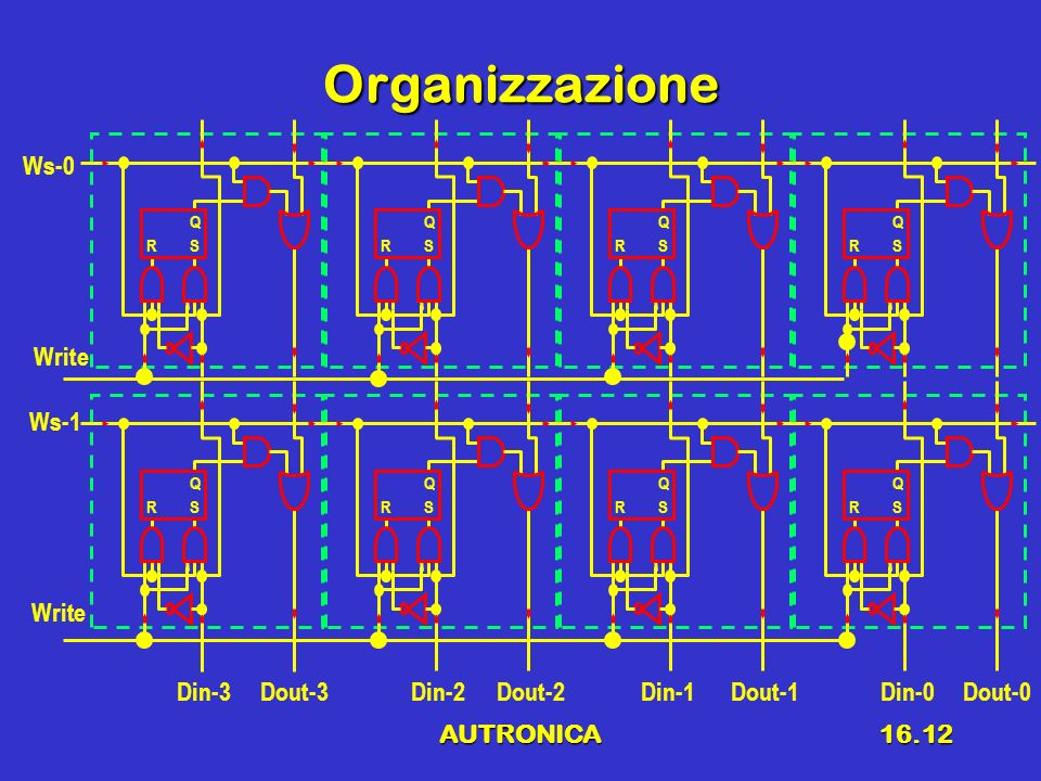 AUTRONICA16.12 Organizzazione Ws-0 RS Q RS Q RS Q RS Q Write RS Q Din-3Dout-3 RS Q Din-2Dout-2 RS Q Din-1Dout-1 RS Q Din-0Dout-0 Ws-1