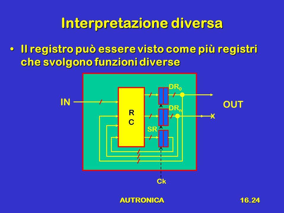 AUTRONICA16.24 Interpretazione diversa Il registro può essere visto come più registri che svolgono funzioni diverseIl registro può essere visto come p