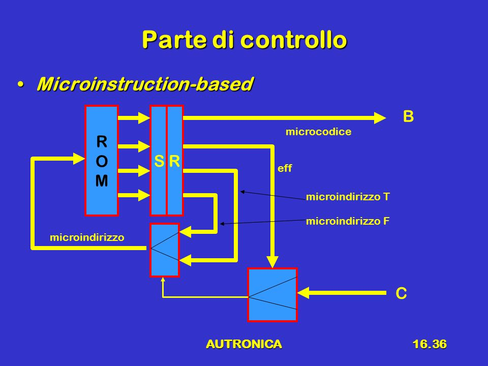 AUTRONICA16.36 Parte di controllo Microinstruction-basedMicroinstruction-based ROMROM S R B C microindirizzo microcodice eff microindirizzo T microind