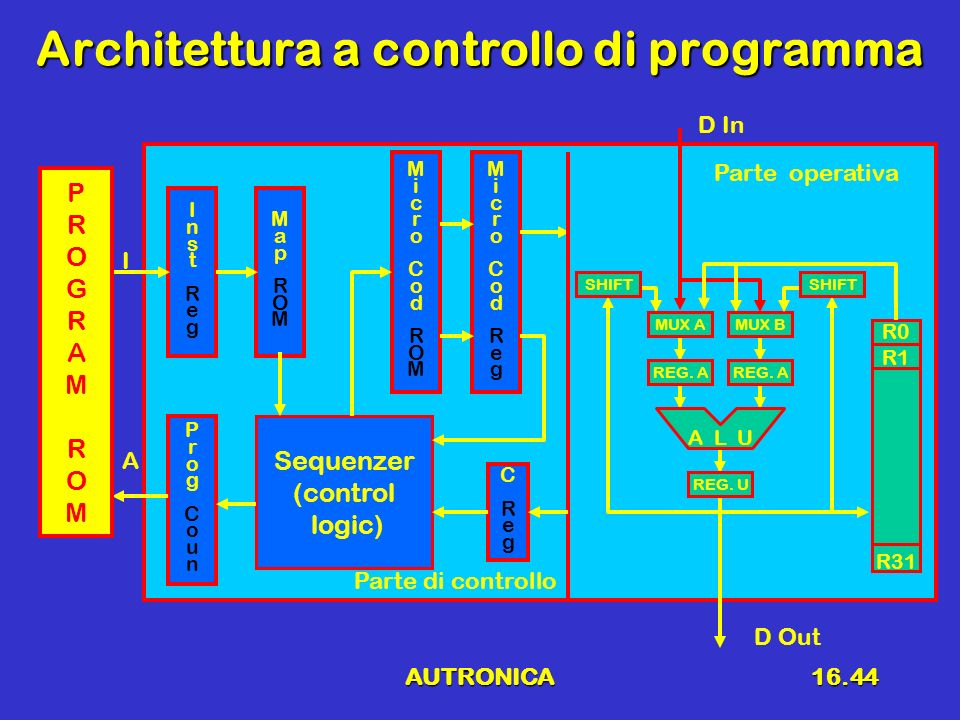 AUTRONICA16.44 Architettura a controllo di programma MicroCodRegMicroCodReg I A R0 R1 R31 Parte di controllo Parte operativa A L U REG. A MUX B REG. U