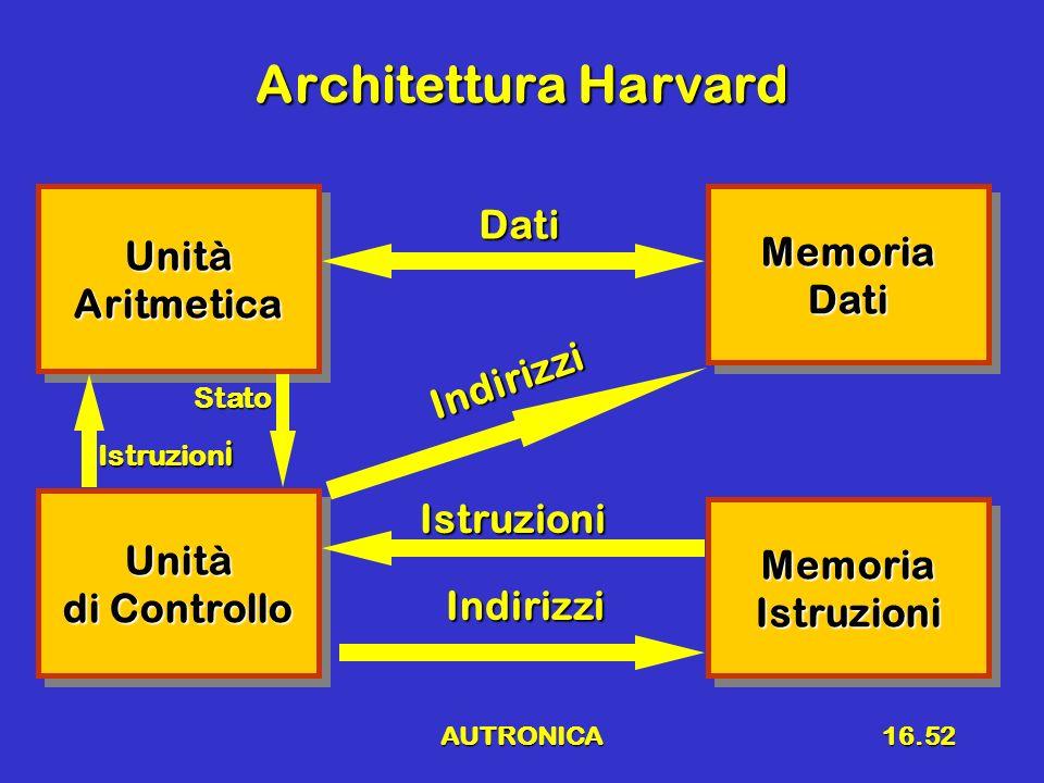 AUTRONICA16.52 Architettura Harvard Unità di Controllo Unità UnitàAritmeticaUnitàAritmeticaMemoriaDatiMemoriaDati Istruzion i Dati MemoriaIstruzioniMe