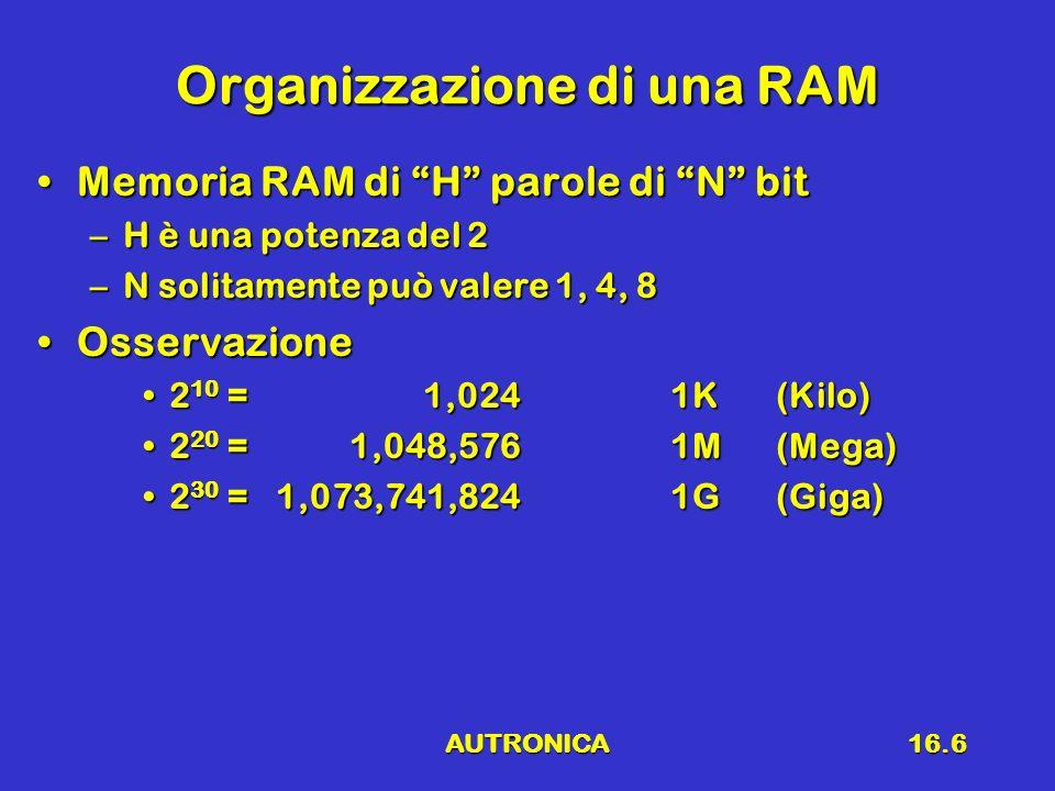 AUTRONICA16.6 Organizzazione di una RAM Memoria RAM di H parole di N bitMemoria RAM di H parole di N bit –H è una potenza del 2 –N solitamente può val