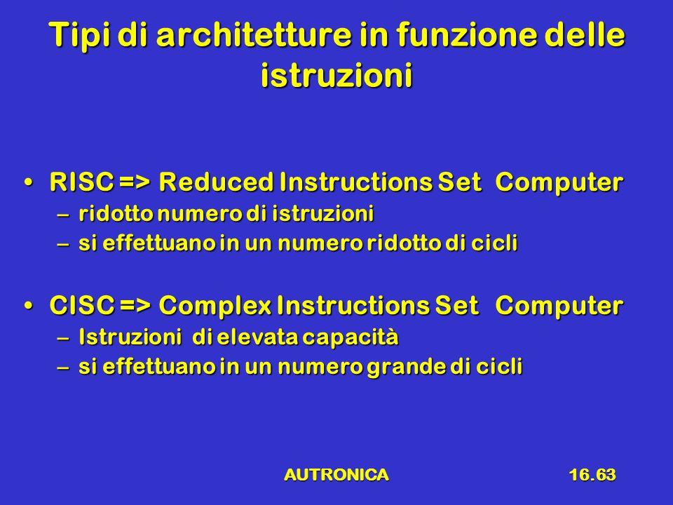 AUTRONICA16.63 Tipi di architetture in funzione delle istruzioni RISC =>Reduced Instructions Set ComputerRISC =>Reduced Instructions Set Computer –rid