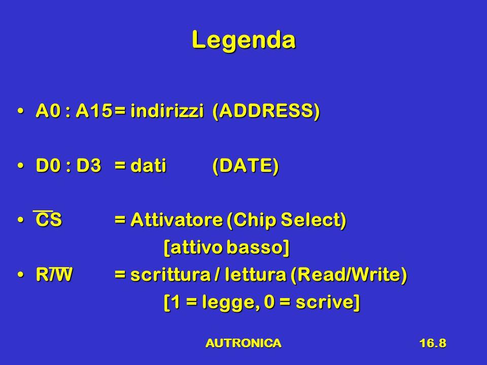 AUTRONICA16.8 Legenda A0 : A15= indirizzi(ADDRESS)A0 : A15= indirizzi(ADDRESS) D0 : D3= dati(DATE)D0 : D3= dati(DATE) CS= Attivatore (Chip Select)CS=