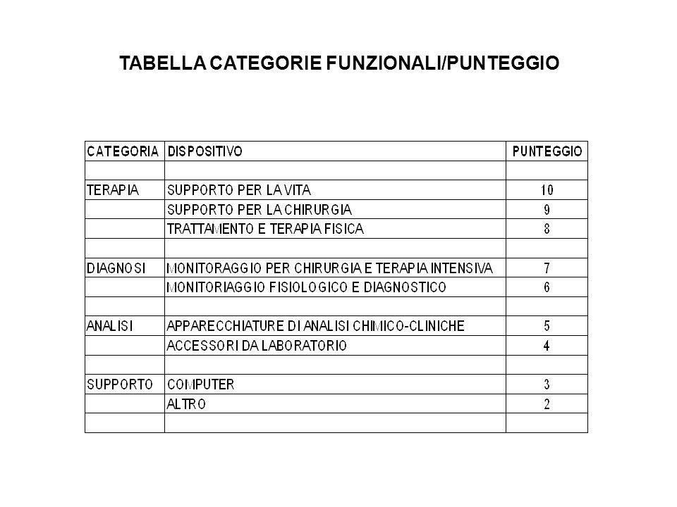 TABELLA CATEGORIE FUNZIONALI/PUNTEGGIO