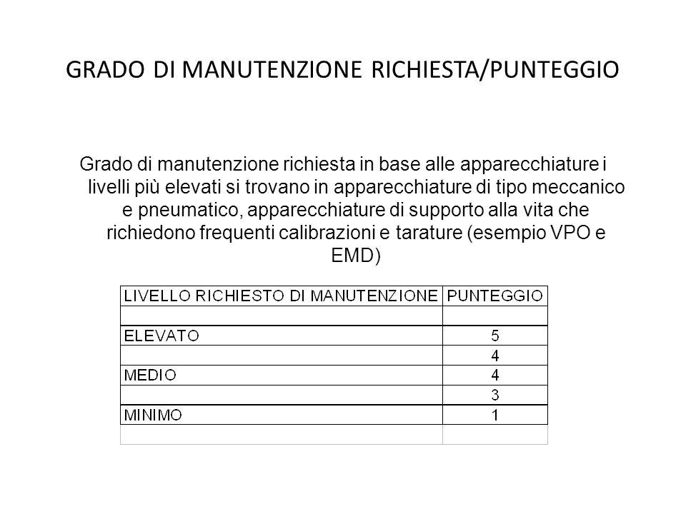 GRADO DI MANUTENZIONE RICHIESTA/PUNTEGGIO Grado di manutenzione richiesta in base alle apparecchiature i livelli più elevati si trovano in apparecchia