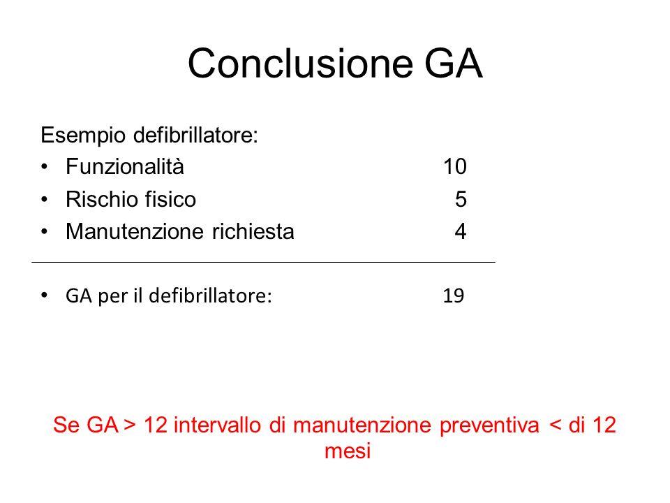 Conclusione GA Esempio defibrillatore: Funzionalità 10 Rischio fisico 5 Manutenzione richiesta 4 GA per il defibrillatore: 19 Se GA > 12 intervallo di manutenzione preventiva < di 12 mesi