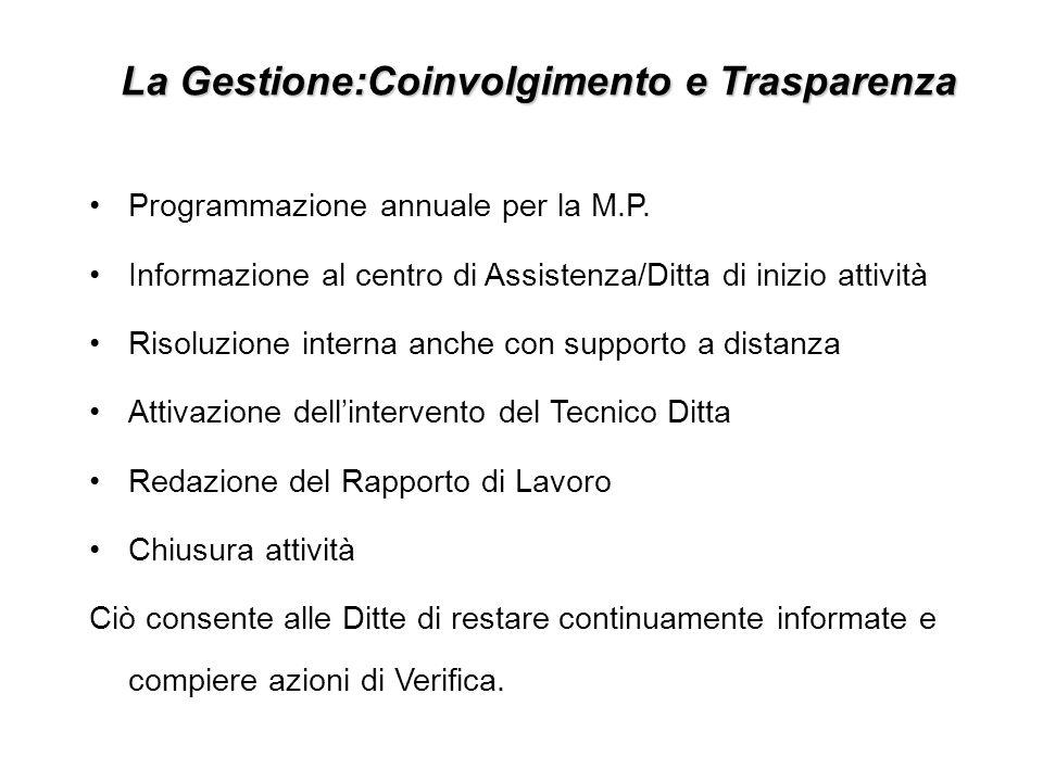 Programmazione annuale per la M.P. Informazione al centro di Assistenza/Ditta di inizio attività Risoluzione interna anche con supporto a distanza Att