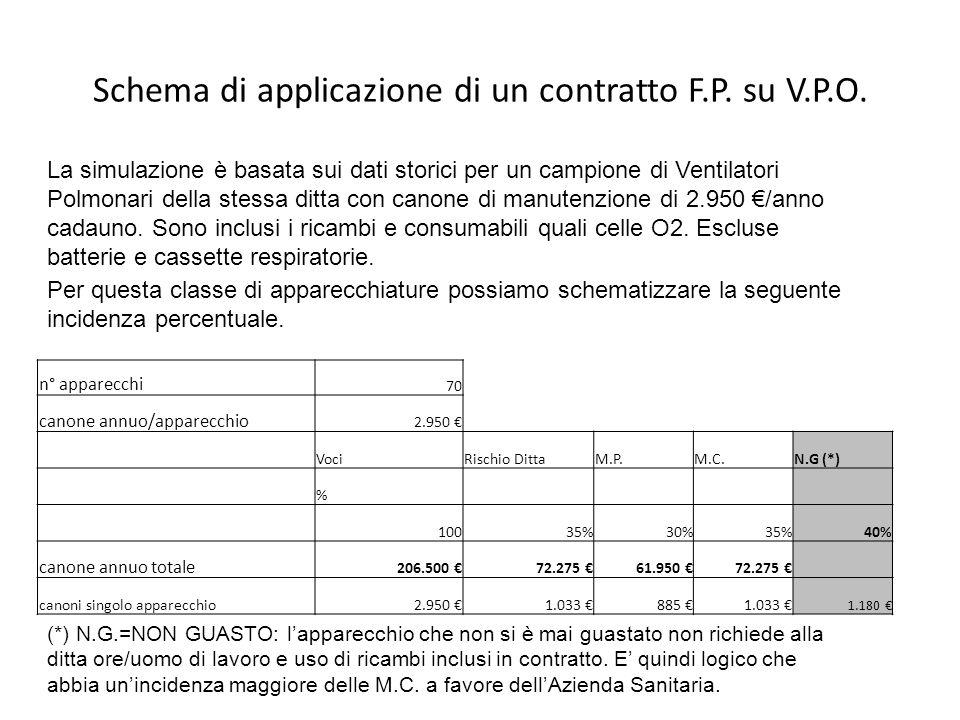 Schema di applicazione di un contratto F.P. su V.P.O. La simulazione è basata sui dati storici per un campione di Ventilatori Polmonari della stessa d