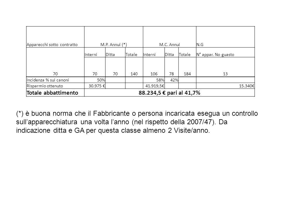 Apparecchi sotto contrattoM.P.Annui (*)M.C.