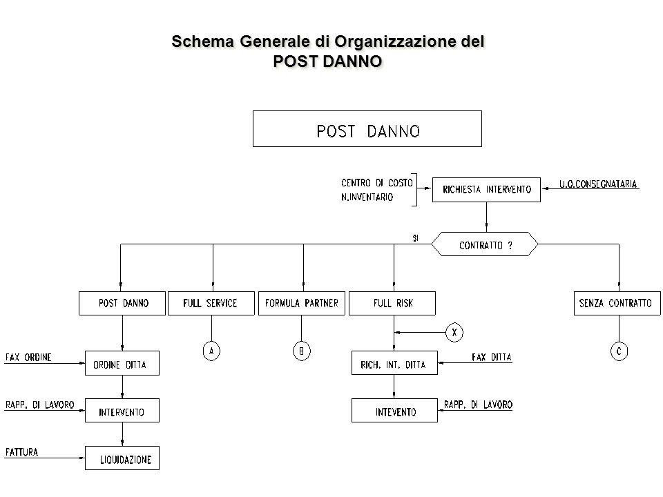 Schema Generale di Organizzazione del POST DANNO Schema Generale di Organizzazione del POST DANNO