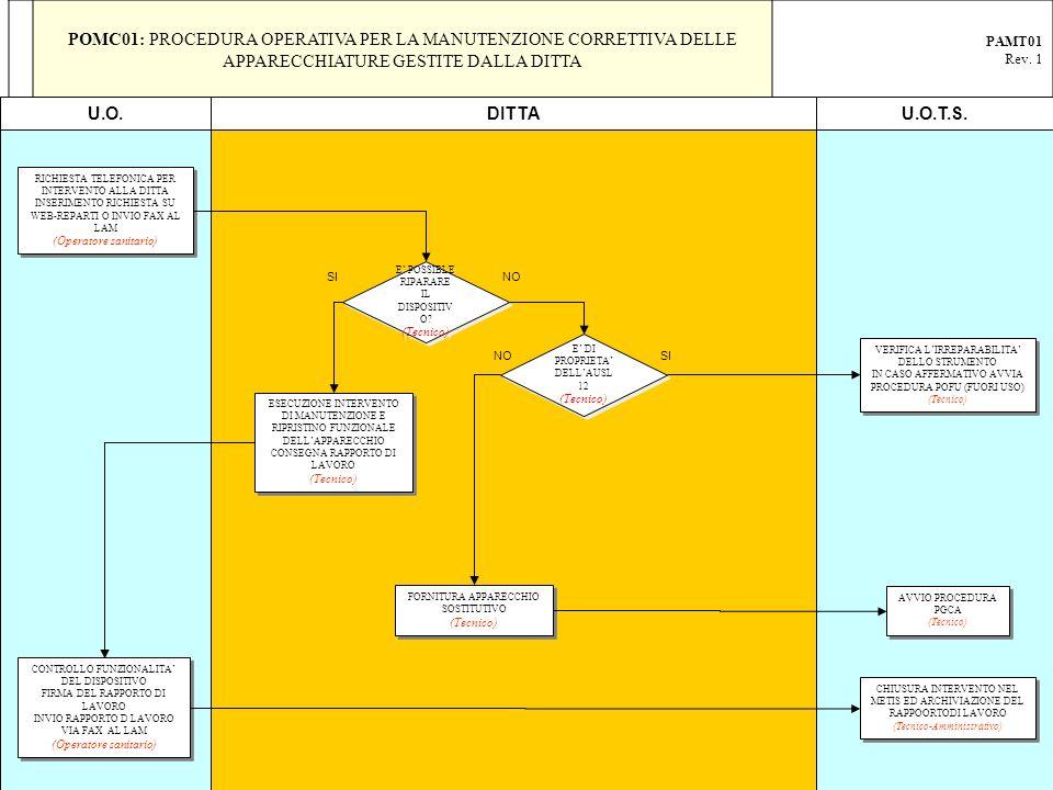 POMC01: PROCEDURA OPERATIVA PER LA MANUTENZIONE CORRETTIVA DELLE APPARECCHIATURE GESTITE DALLA DITTA PAMT01 Rev. 1 RICHIESTA TELEFONICA PER INTERVENTO