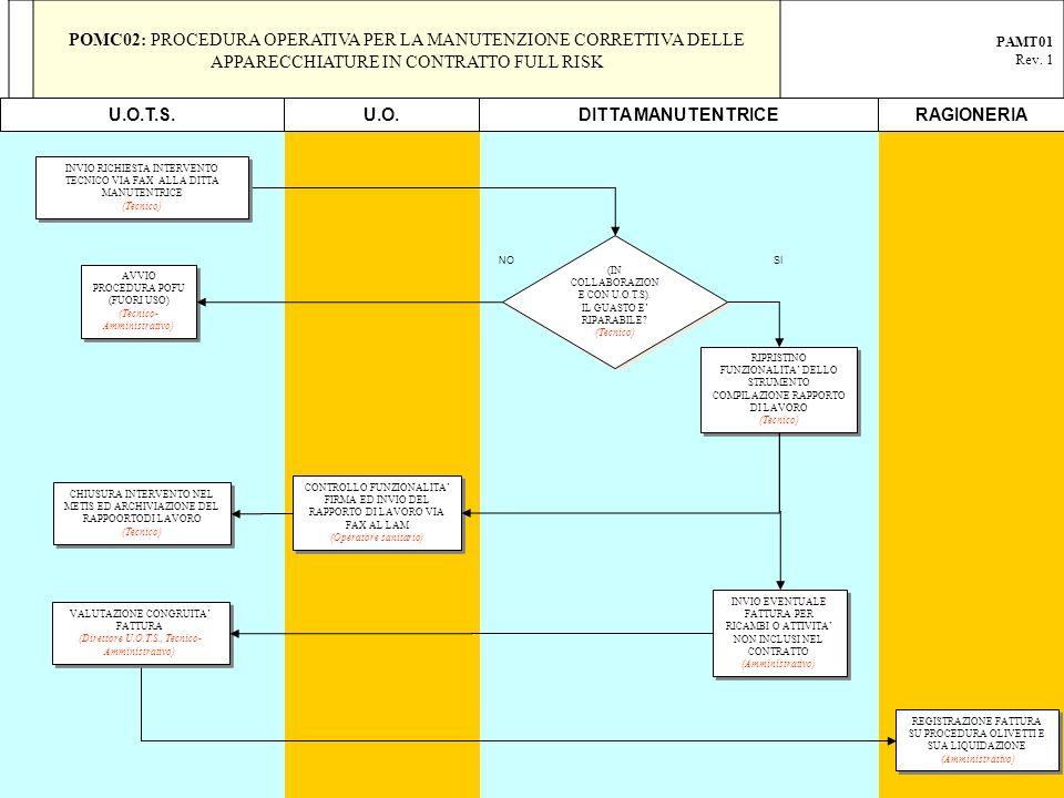 POMC02: PROCEDURA OPERATIVA PER LA MANUTENZIONE CORRETTIVA DELLE APPARECCHIATURE IN CONTRATTO FULL RISK PAMT01 Rev. 1 RIPRISTINO FUNZIONALITA DELLO ST