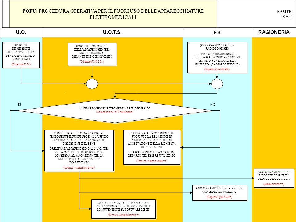 PROPONE DISMISSIONE DELLAPPARECCHIO PER MOTIVI CLINICO- FUNZIONALI (Direttore U.O.) PROPONE DISMISSIONE DELLAPPARECCHIO PER MOTIVI CLINICO- FUNZIONALI (Direttore U.O.) PROPONE DISMISSIONE DELLAPPARECCHIO PER MOTIVI TECNICO- IMPIANTISTICI O ECONOMICI (Direttore U.O.T.S..) PROPONE DISMISSIONE DELLAPPARECCHIO PER MOTIVI TECNICO- IMPIANTISTICI O ECONOMICI (Direttore U.O.T.S..) (PER APPARECCHIATURE RADIOLOGICHE) PROPONE DISMISSIONE DELLAPPARECCHIO PER MOTIVI TECNICO-FUNZIONALI E DI SICUREZZA (RADIOPROTEZIONE) (Esperto Qualificato) (PER APPARECCHIATURE RADIOLOGICHE) PROPONE DISMISSIONE DELLAPPARECCHIO PER MOTIVI TECNICO-FUNZIONALI E DI SICUREZZA (RADIOPROTEZIONE) (Esperto Qualificato) LAPPARECCHIO ELETTROMEDICALE E DISMESSO.