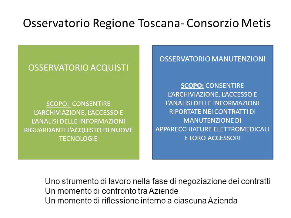 Osservatorio Regione Toscana- Consorzio Metis OSSERVATORIO ACQUISTI SCOPO: CONSENTIRE LARCHIVIAZIONE, LACCESSO E LANALISI DELLE INFORMAZIONI RIGUARDANTI LACQUISTO DI NUOVE TECNOLOGIE OSSERVATORIO MANUTENZIONI SCOPO: CONSENTIRE LARCHIVIAZIONE, LACCESSO E LANALISI DELLE INFORMAZIONI RIPORTATE NEI CONTRATTI DI MANUTENZIONE DI APPARECCHIATURE ELETTROMEDICALI E LORO ACCESSORI Uno strumento di lavoro nella fase di negoziazione dei contratti Un momento di confronto tra Aziende Un momento di riflessione interno a ciascuna Azienda