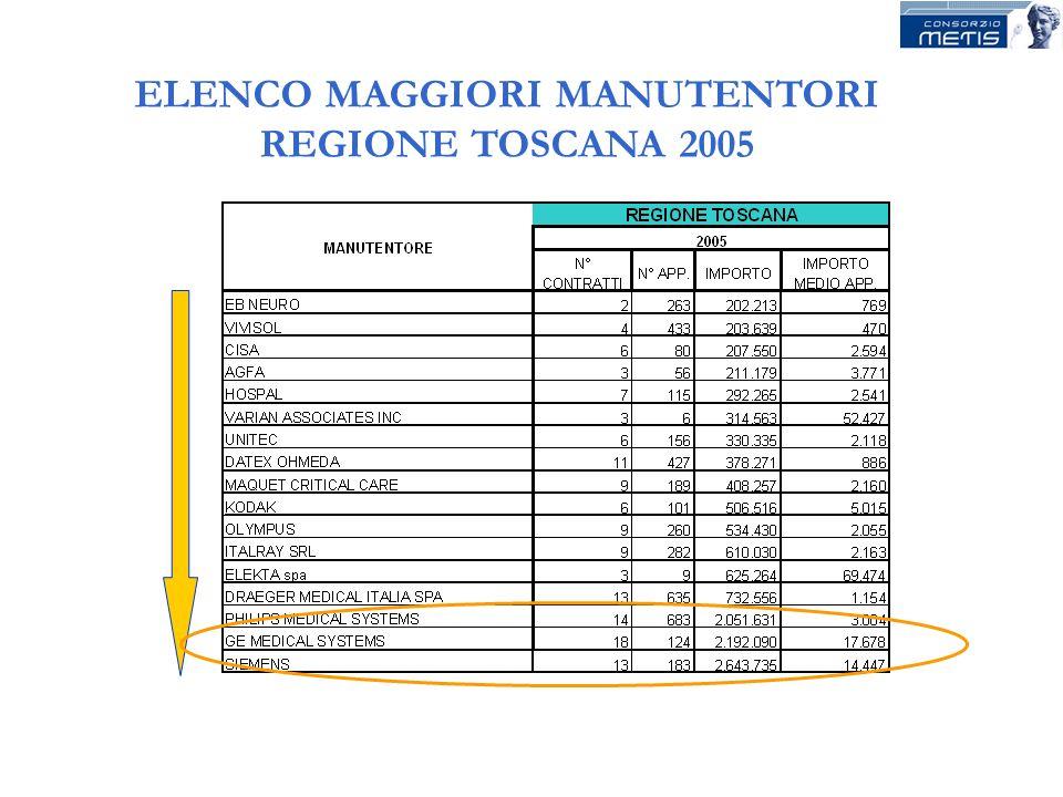 ELENCO MAGGIORI MANUTENTORI REGIONE TOSCANA 2005