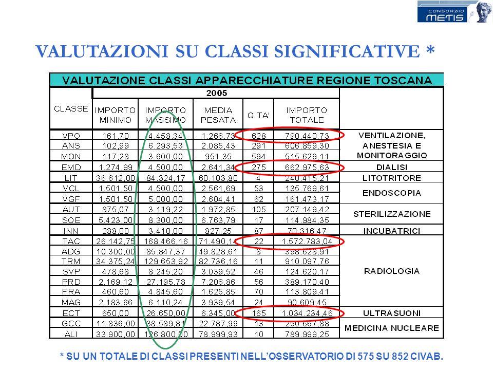 * SU UN TOTALE DI CLASSI PRESENTI NELLOSSERVATORIO DI 575 SU 852 CIVAB. VALUTAZIONI SU CLASSI SIGNIFICATIVE *