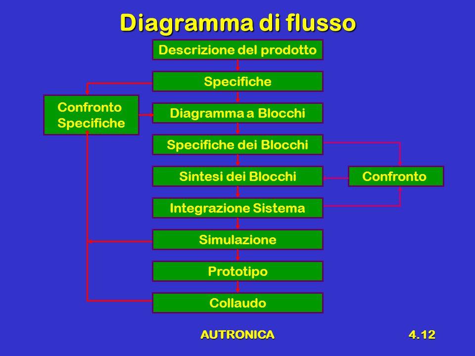 AUTRONICA4.12 Diagramma di flusso Confronto Specifiche Confronto Descrizione del prodotto Collaudo Diagramma a Blocchi Specifiche dei Blocchi Sintesi