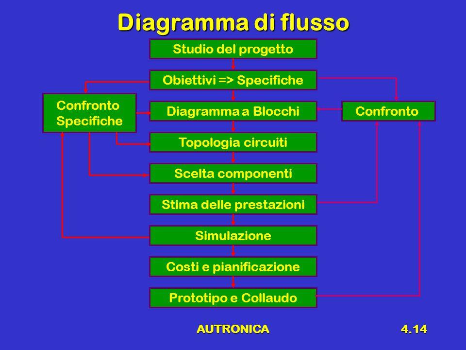 AUTRONICA4.14 Diagramma di flusso Confronto Specifiche Confronto Studio del progetto Prototipo e Collaudo Diagramma a Blocchi Topologia circuiti Scelt