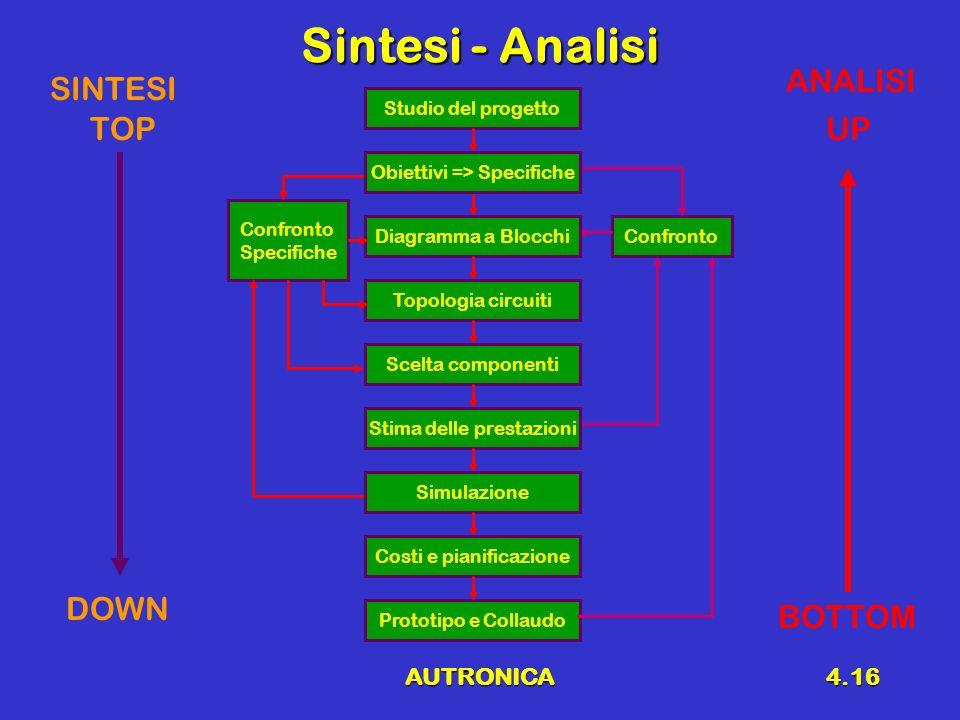 AUTRONICA4.16 Sintesi - Analisi Confronto Specifiche Confronto Studio del progetto Prototipo e Collaudo Diagramma a Blocchi Topologia circuiti Scelta