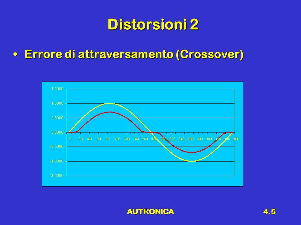AUTRONICA4.5 Distorsioni 2 Errore di attraversamento (Crossover)Errore di attraversamento (Crossover)