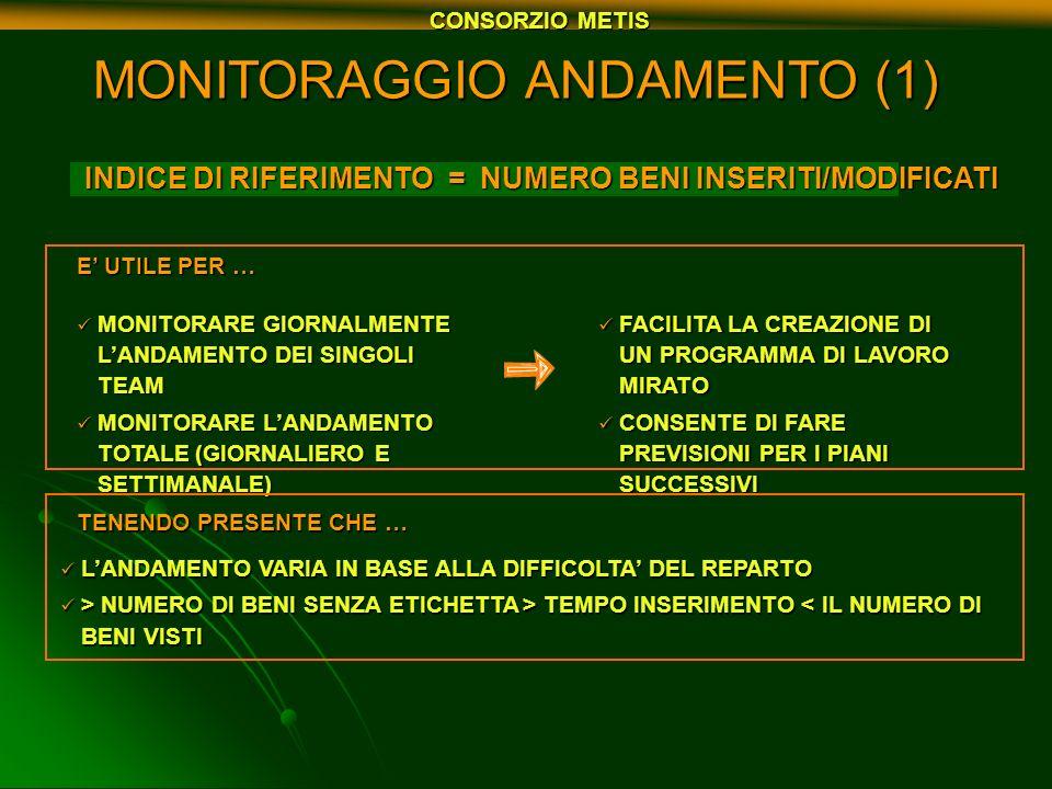 MONITORAGGIO ANDAMENTO (1) INDICE DI RIFERIMENTO = NUMERO BENI INSERITI/MODIFICATI INDICE DI RIFERIMENTO = NUMERO BENI INSERITI/MODIFICATI MONITORARE