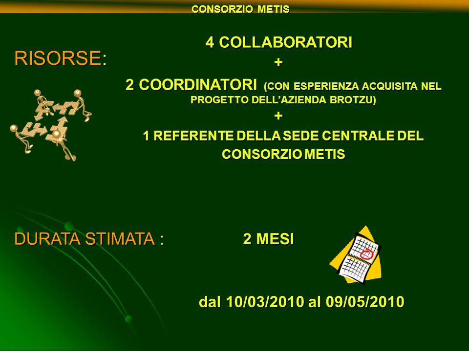RISORSE: 4 COLLABORATORI + 2 COORDINATORI (CON ESPERIENZA ACQUISITA NEL PROGETTO DELLAZIENDA BROTZU) + 1 REFERENTE DELLA SEDE CENTRALE DEL CONSORZIO M