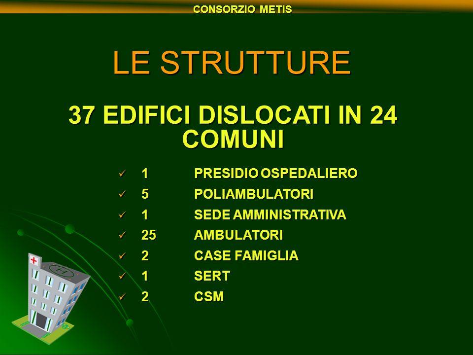 CONSORZIO METIS LE STRUTTURE 37 EDIFICI DISLOCATI IN 24 COMUNI 1 PRESIDIO OSPEDALIERO 1 PRESIDIO OSPEDALIERO 5 POLIAMBULATORI 5 POLIAMBULATORI 1 SEDE