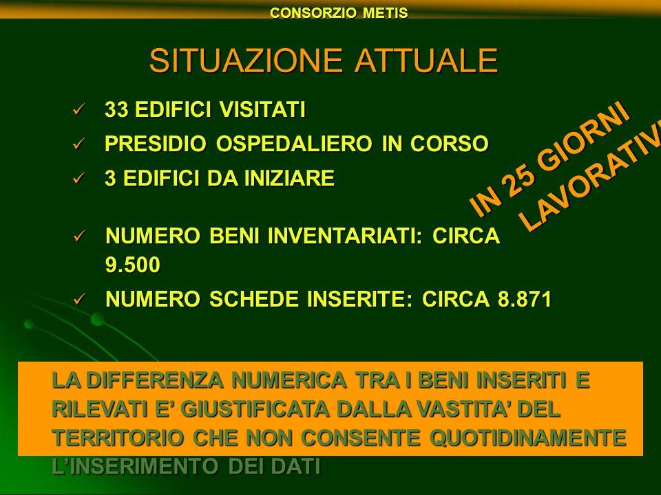 SITUAZIONE ATTUALE 33 EDIFICI VISITATI 33 EDIFICI VISITATI PRESIDIO OSPEDALIERO IN CORSO PRESIDIO OSPEDALIERO IN CORSO 3 EDIFICI DA INIZIARE 3 EDIFICI
