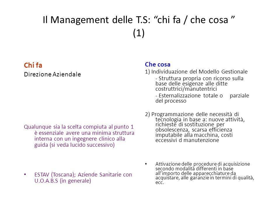 Il Management delle T.S: chi fa / che cosa (1) Chi fa Direzione Aziendale Qualunque sia la scelta compiuta al punto 1 è essenziale avere una minima st