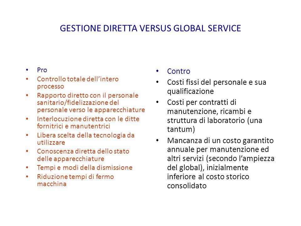 GESTIONE DIRETTA VERSUS GLOBAL SERVICE Pro Controllo totale dellintero processo Rapporto diretto con il personale sanitario/fidelizzazione del persona