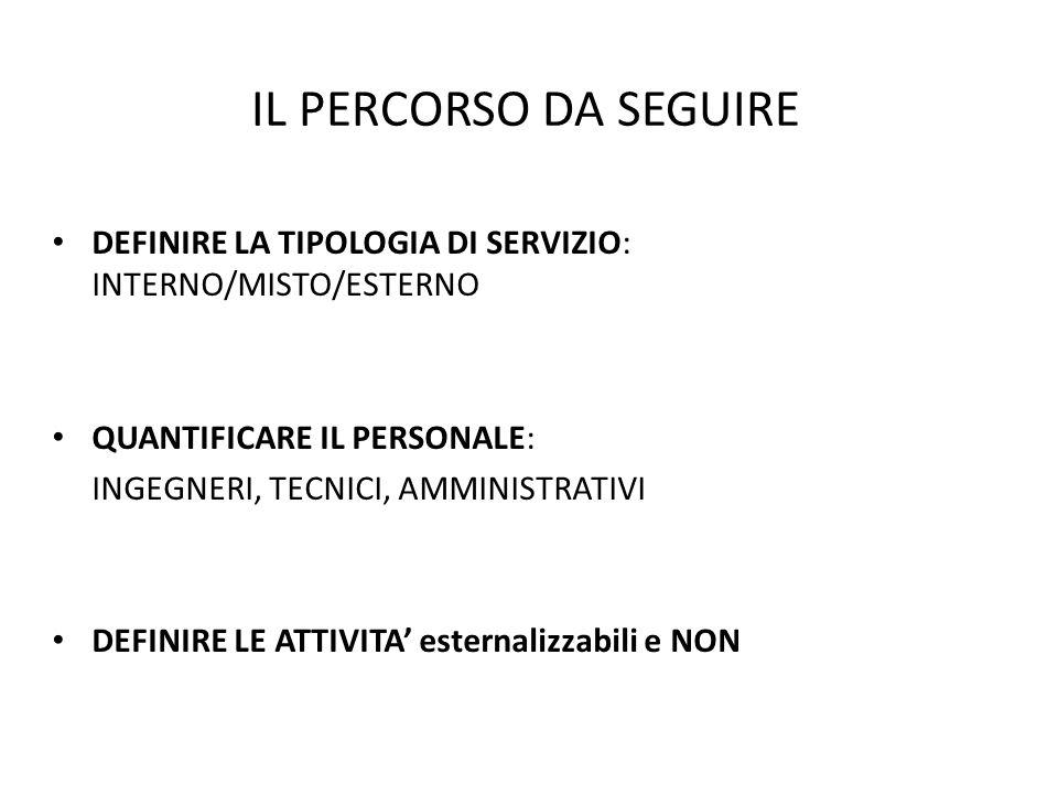 IL PERCORSO DA SEGUIRE DEFINIRE LA TIPOLOGIA DI SERVIZIO: INTERNO/MISTO/ESTERNO QUANTIFICARE IL PERSONALE: INGEGNERI, TECNICI, AMMINISTRATIVI DEFINIRE
