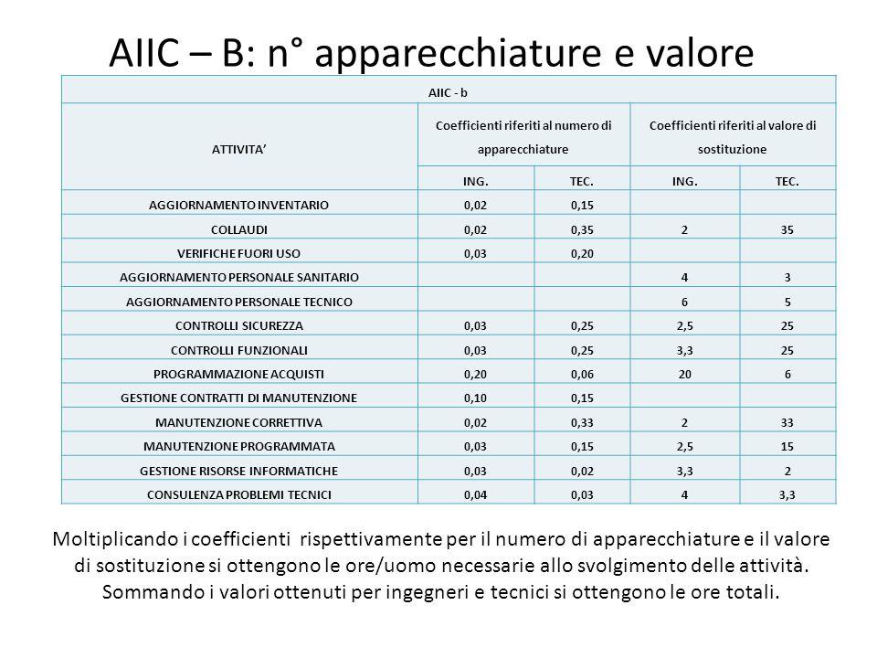 AIIC – B: n° apparecchiature e valore AIIC - b ATTIVITA Coefficienti riferiti al numero di apparecchiature Coefficienti riferiti al valore di sostituz