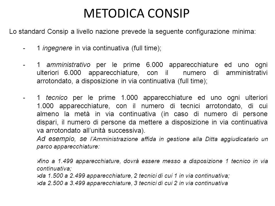 METODICA CONSIP Lo standard Consip a livello nazione prevede la seguente configurazione minima: - 1 ingegnere in via continuativa (full time); - 1 amm