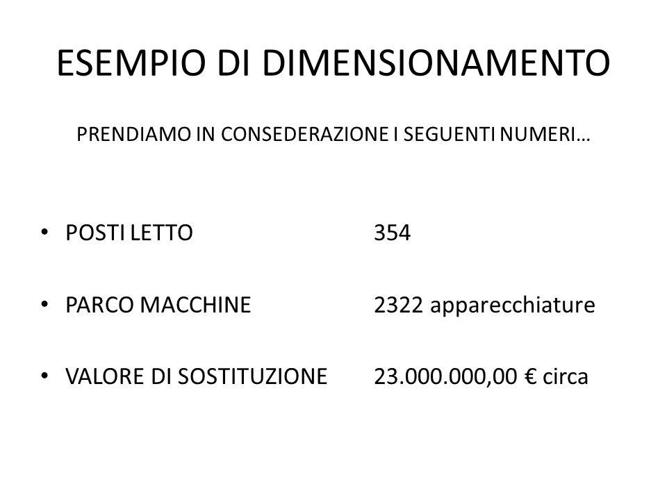 ESEMPIO DI DIMENSIONAMENTO PRENDIAMO IN CONSEDERAZIONE I SEGUENTI NUMERI… POSTI LETTO354 PARCO MACCHINE 2322 apparecchiature VALORE DI SOSTITUZIONE23.
