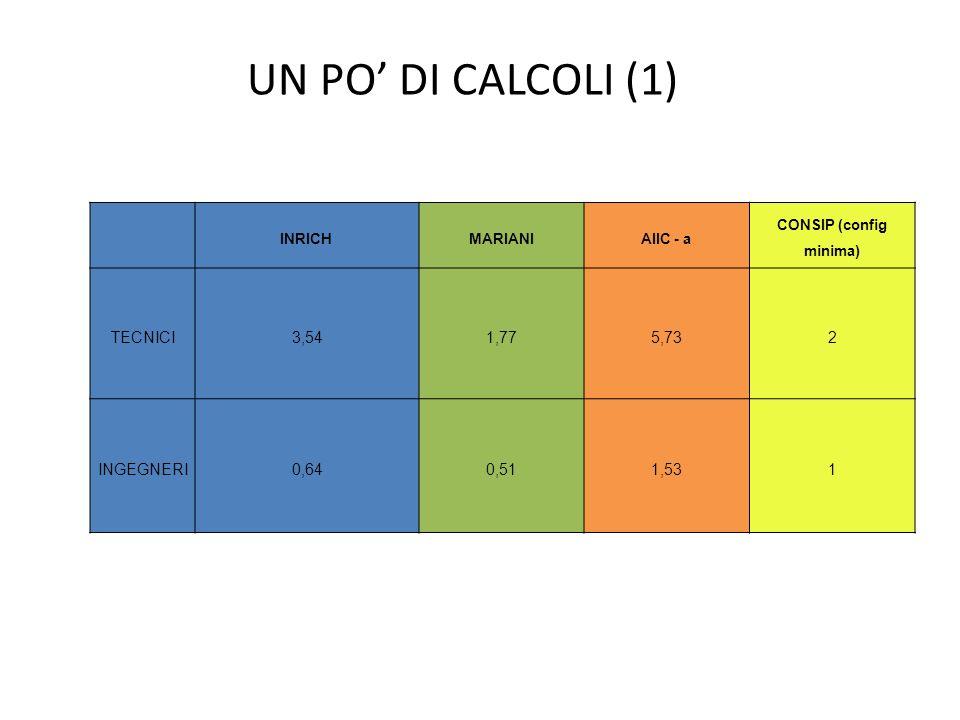 INRICHMARIANIAIIC - a CONSIP (config minima) TECNICI3,541,775,732 INGEGNERI0,640,511,531 UN PO DI CALCOLI (1)