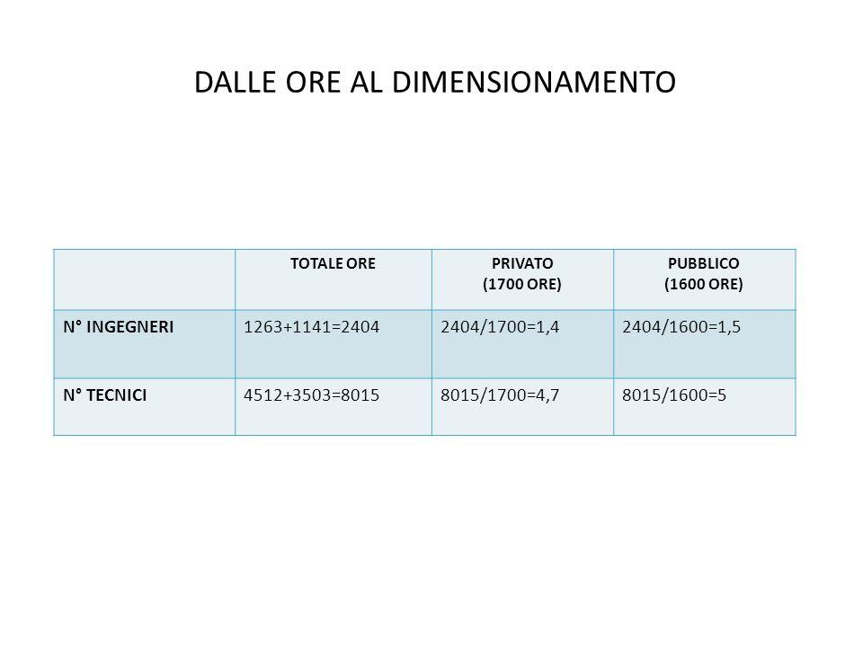 DALLE ORE AL DIMENSIONAMENTO TOTALE OREPRIVATO (1700 ORE) PUBBLICO (1600 ORE) N° INGEGNERI1263+1141=24042404/1700=1,42404/1600=1,5 N° TECNICI4512+3503