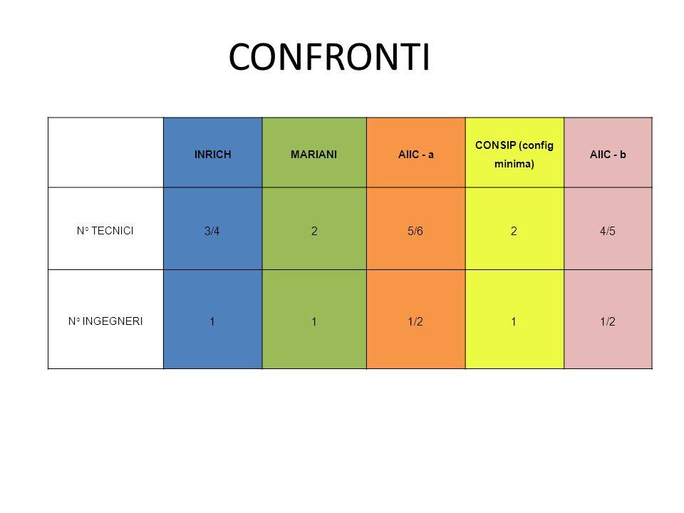 CONFRONTI INRICHMARIANIAIIC - a CONSIP (config minima) AIIC - b N° TECNICI 3/425/624/5 N° INGEGNERI 111/21