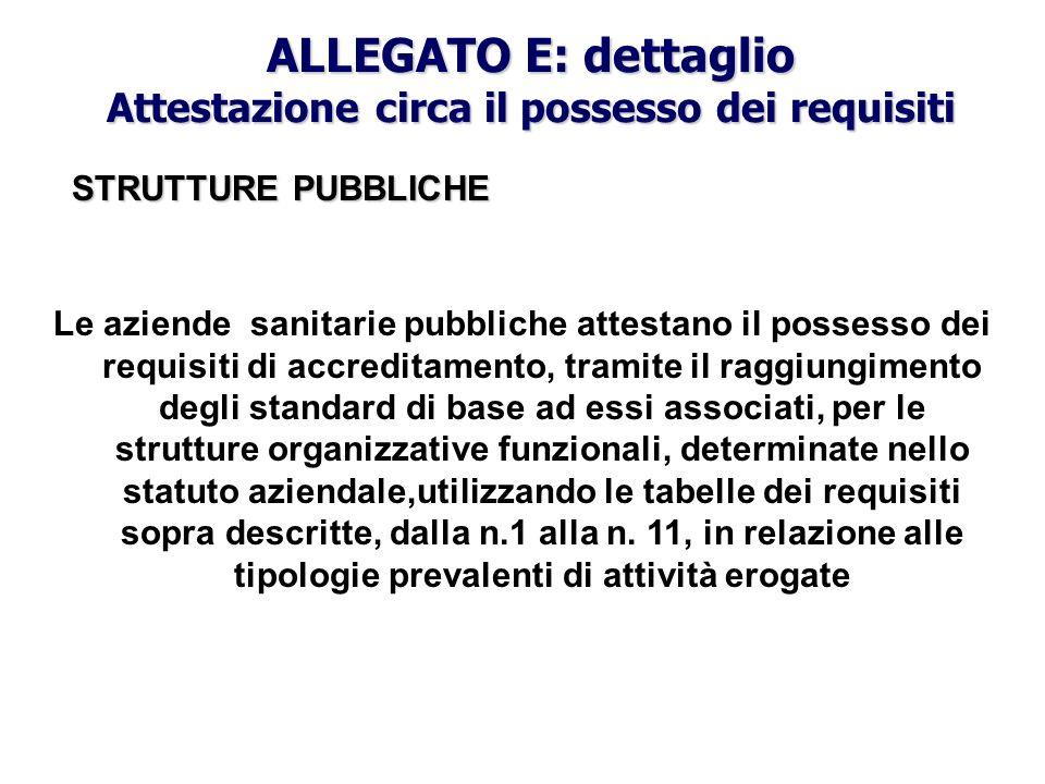 ALLEGATO E: dettaglio Attestazione circa il possesso dei requisiti Le aziende sanitarie pubbliche attestano il possesso dei requisiti di accreditament