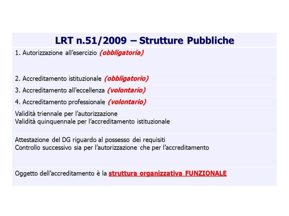 LRT n.51/2009 – Strutture Pubbliche 1. Autorizzazione allesercizio (obbligatoria) 2. Accreditamento istituzionale (obbligatorio) 3. Accreditamento all