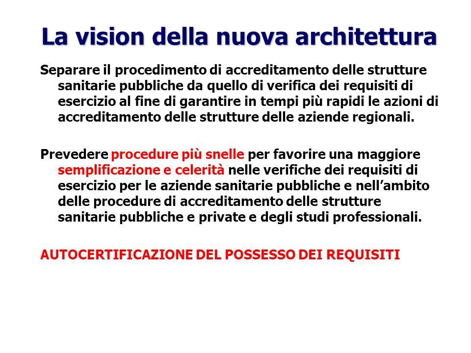 La vision della nuova architettura Separare il procedimento di accreditamento delle strutture sanitarie pubbliche da quello di verifica dei requisiti