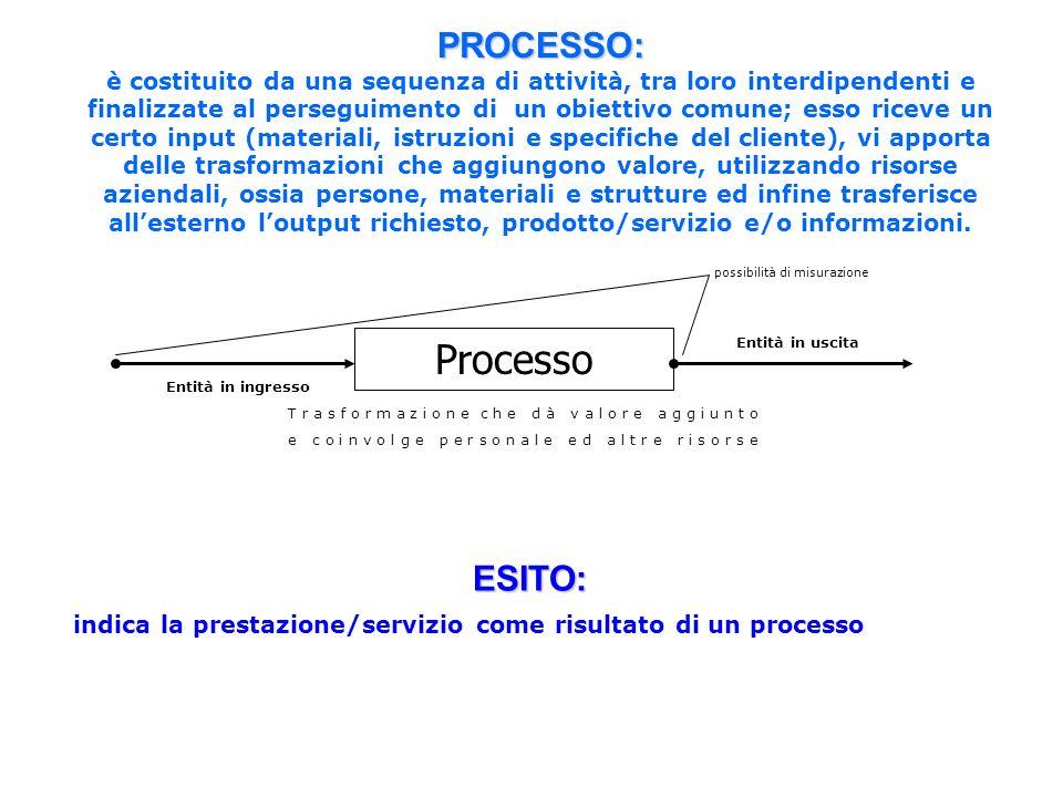 PROCESSO: è costituito da una sequenza di attività, tra loro interdipendenti e finalizzate al perseguimento di un obiettivo comune; esso riceve un cer