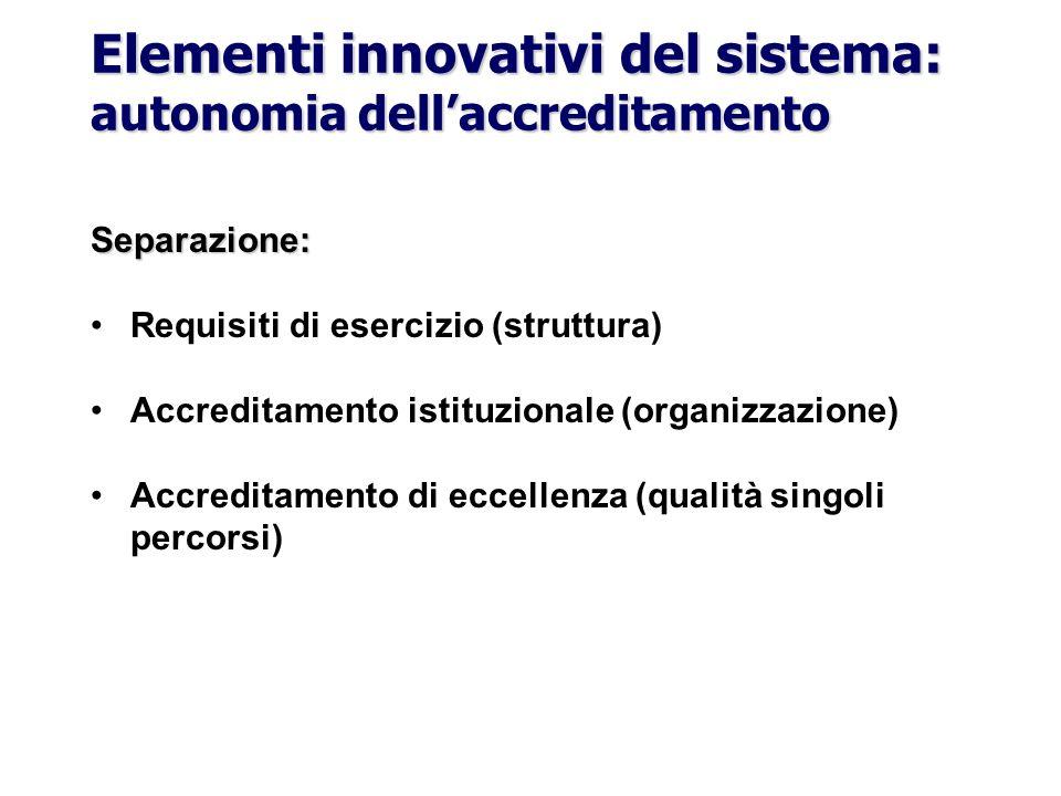 Elementi innovativi del sistema: autonomia dellaccreditamento Separazione: Requisiti di esercizio (struttura) Accreditamento istituzionale (organizzaz