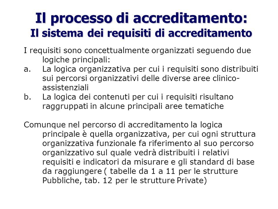Il processo di accreditamento: Il sistema dei requisiti di accreditamento I requisiti sono concettualmente organizzati seguendo due logiche principali