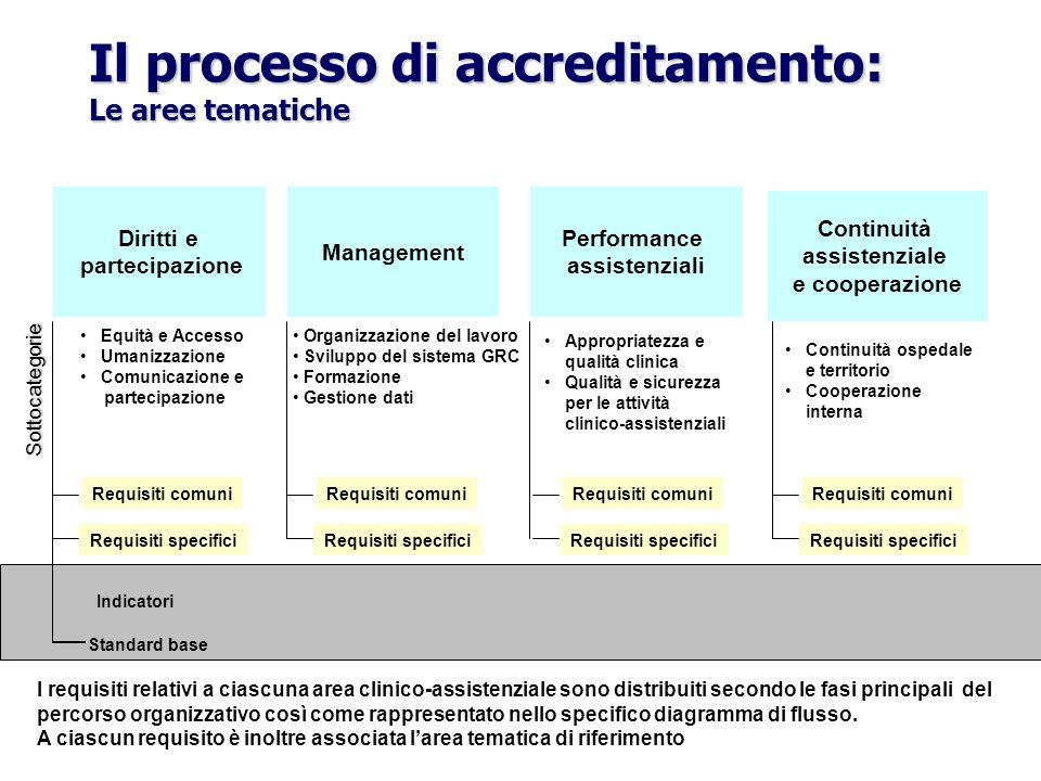 Il processo di accreditamento: Le aree tematiche Indicatori Standard base Continuità assistenziale e cooperazione Performance assistenziali Management