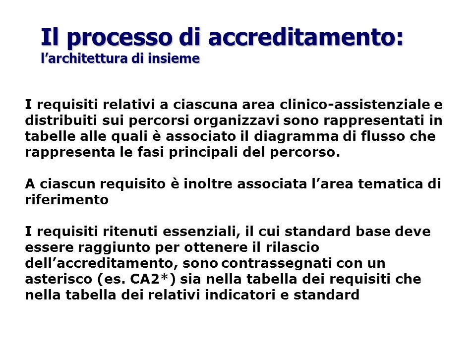 Il processo di accreditamento: larchitettura di insieme I requisiti relativi a ciascuna area clinico-assistenziale e distribuiti sui percorsi organizz