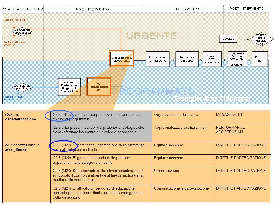 DIRITTI E PARTECIPAZIONEComunicazione e partecipazioneC2.3.(M24) E' attivato un percorso di educazione sanitaria per il paziente finalizzato alla buon