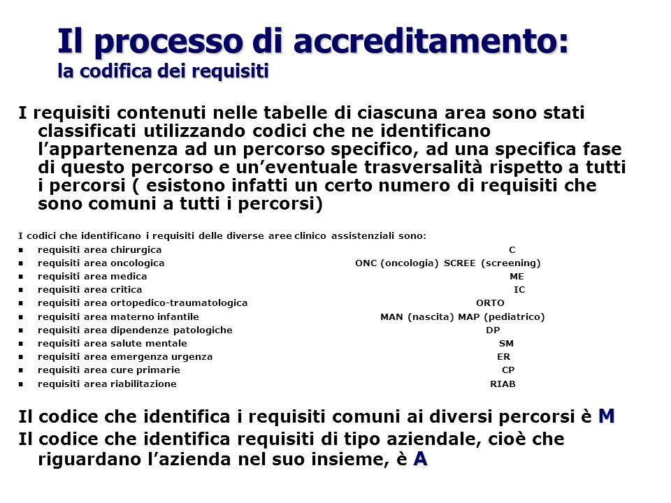 Il processo di accreditamento: la codifica dei requisiti I requisiti contenuti nelle tabelle di ciascuna area sono stati classificati utilizzando codi