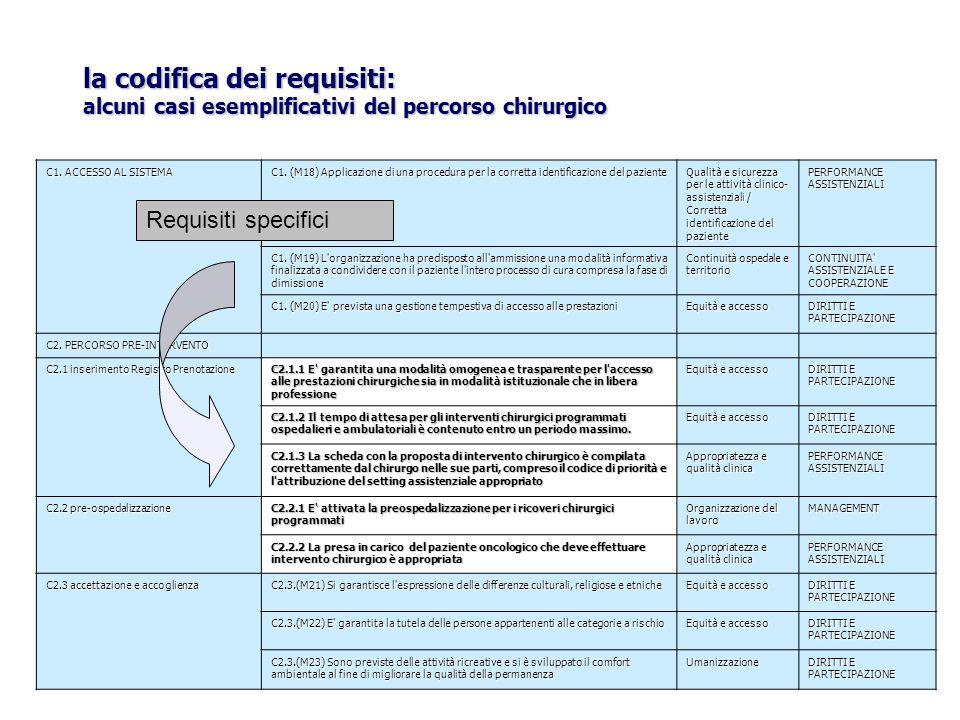 C1. ACCESSO AL SISTEMA C1. (M18) Applicazione di una procedura per la corretta identificazione del paziente Qualità e sicurezza per le attività clinic