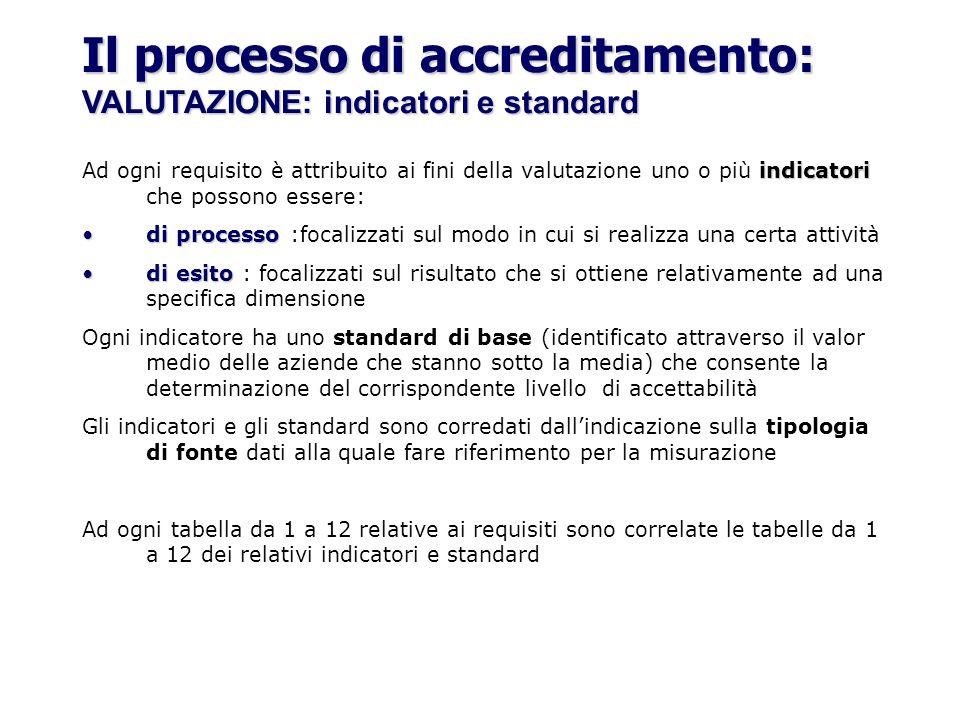 indicatori Ad ogni requisito è attribuito ai fini della valutazione uno o più indicatori che possono essere: di processodi processo :focalizzati sul m